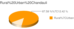 Chandauli census population